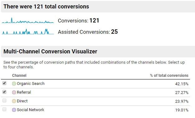 Multi channel conversion visualizerr